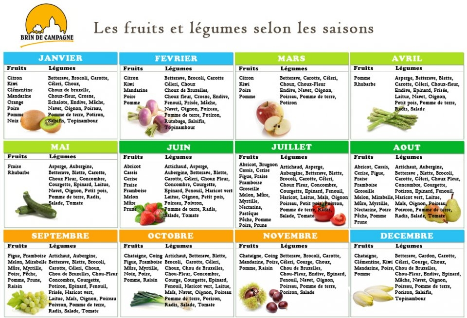 fruits et légumes selon saison